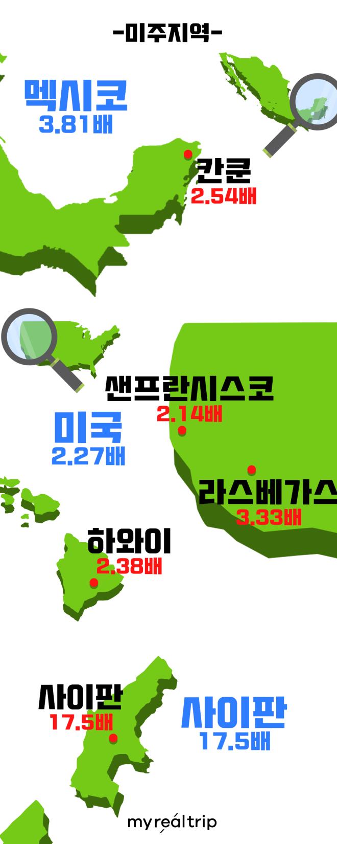 대륙별 예약수 성장순위 - 미주지역 -3