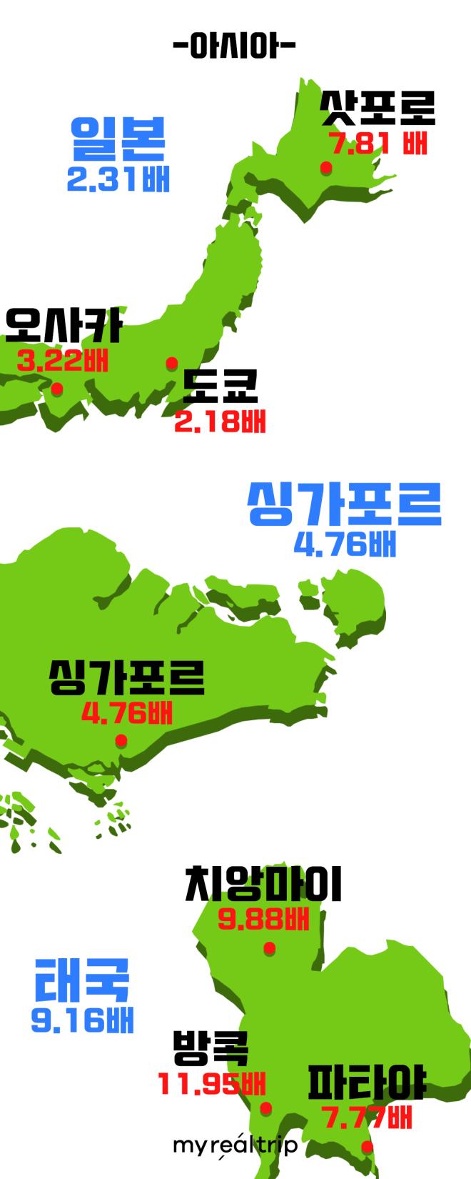 대륙별 예약수 성장순위 - 아시아 -3